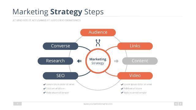 Business Strategy Google Slide Template